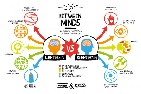 Right & Left Brain Infographic