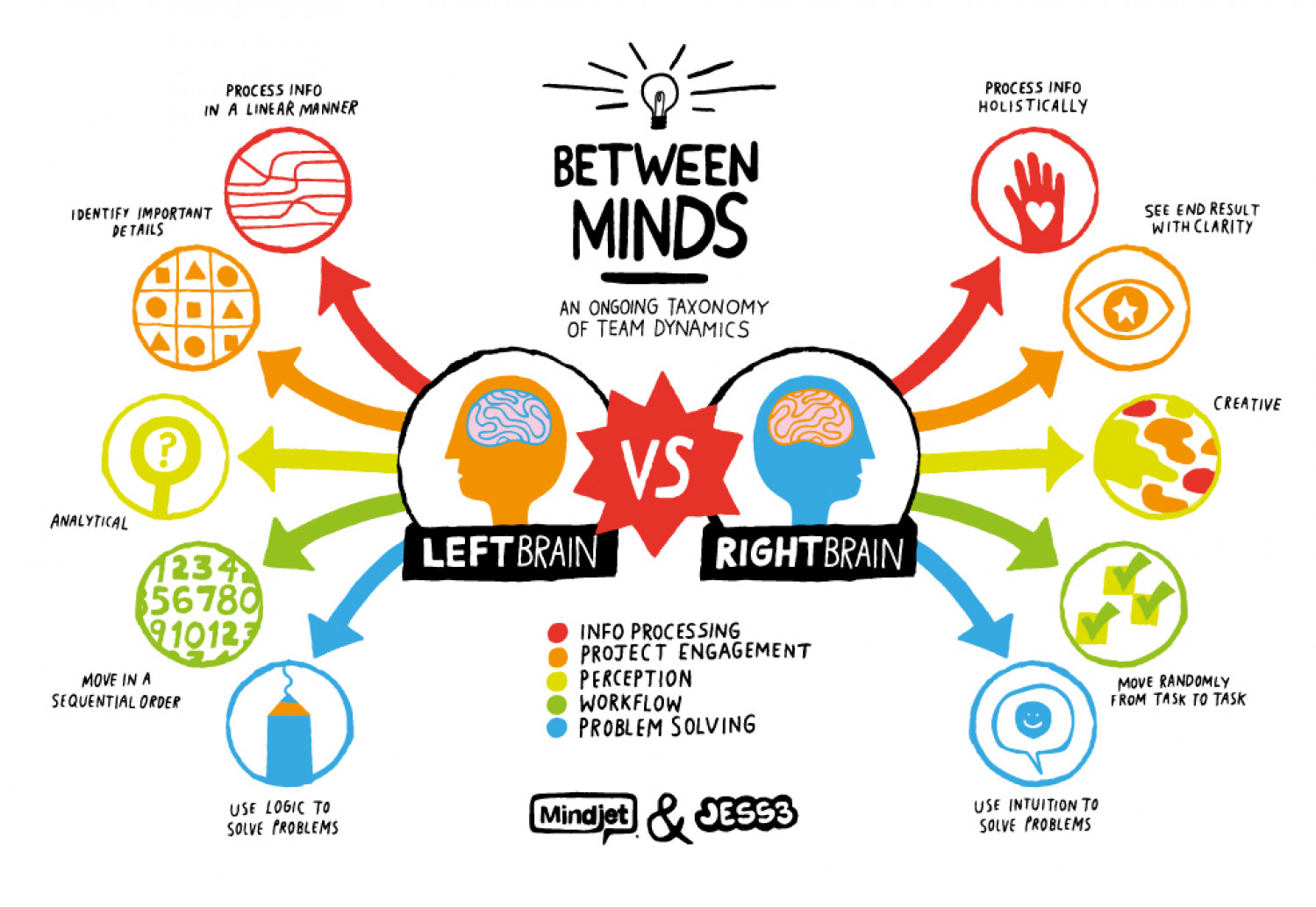 right brain left brain A person's preference and style of thinking depends on the side of brain, he uses that is left or right side of the brain creativity and feelings are more pronounced in right brained people while logical thinking and analysis are dominant in left brained let us unravel these mysteries of brain.
