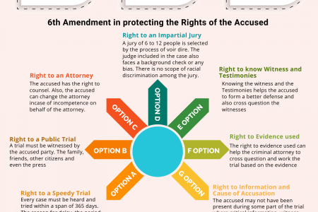 RIGHTS OF THE ACCUSED: CONSTITUTIONAL RIGHTS Infographic