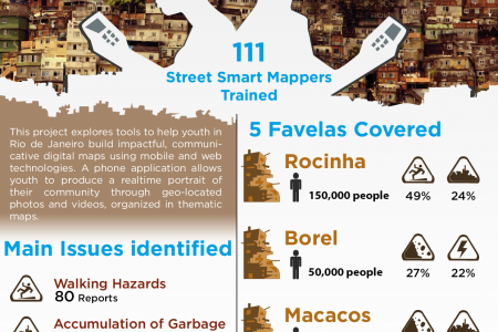 Rio environmental youth-led  risk mapping Infographic