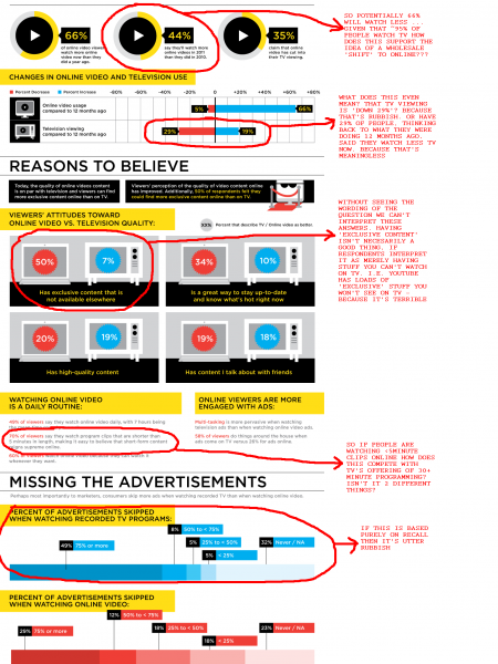 Ripe for the Picking: Why Aren't Brands Accessing Online Video Ads? Infographic