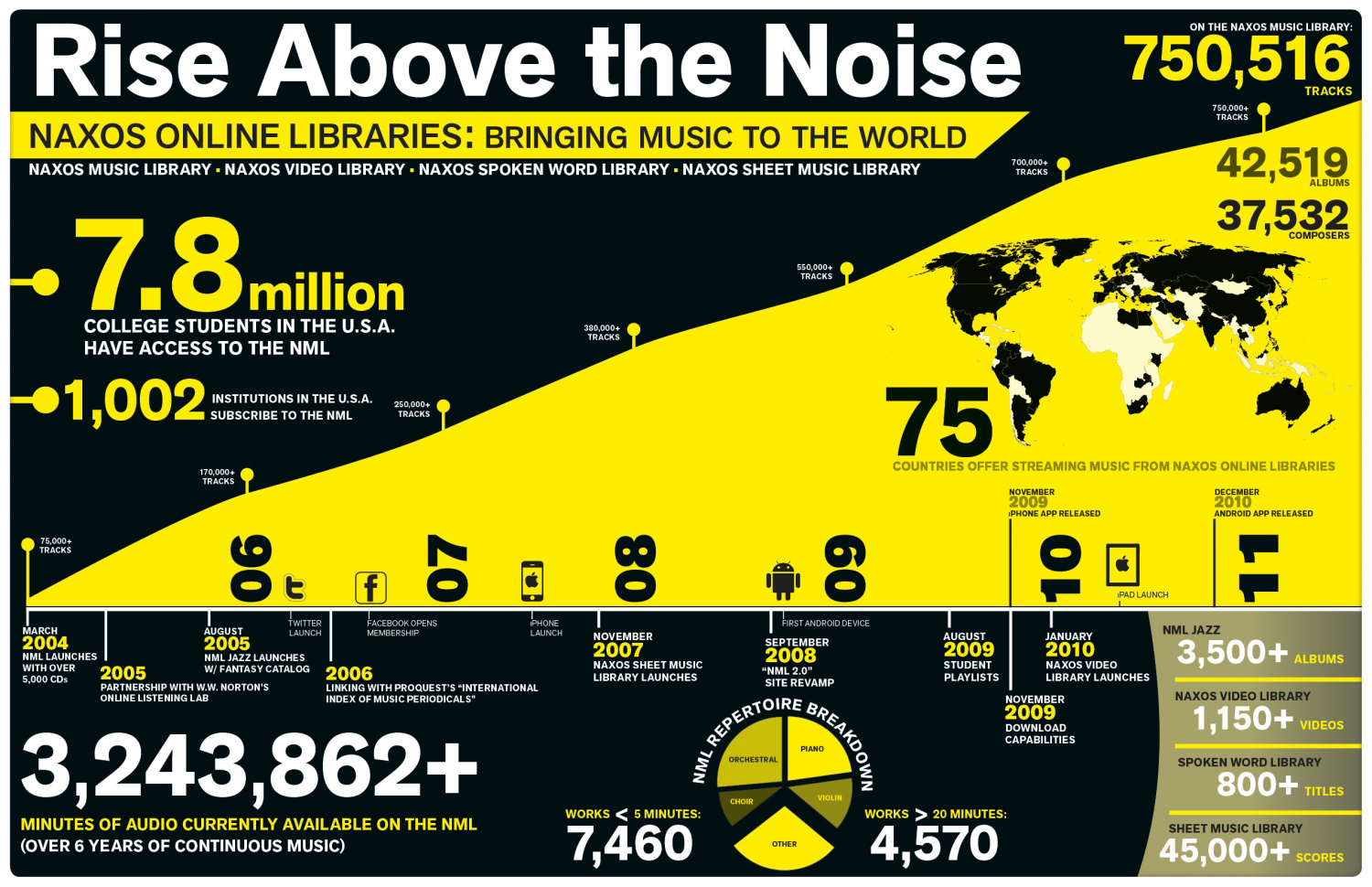 Rise Above the Noise  Infographic