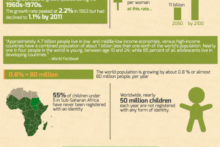 Rise in Human Population Infographic