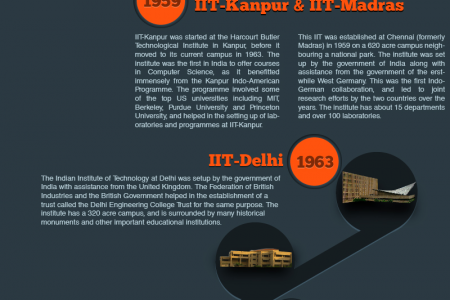 Rise of IITs Infographic
