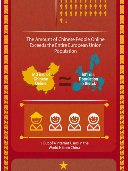 Rise Of Social Media In China Infographic