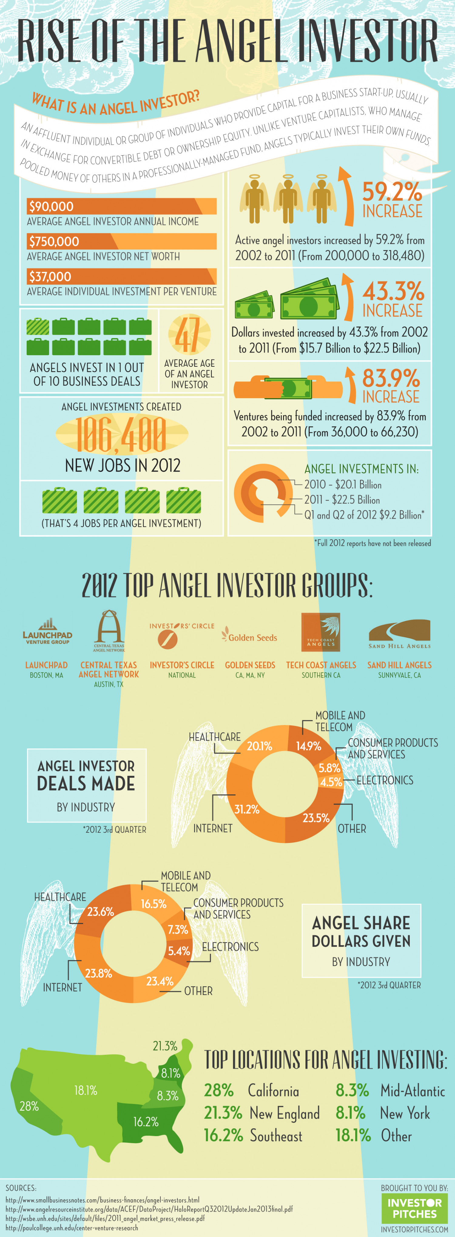 Rise of the Angel Investor Infographic