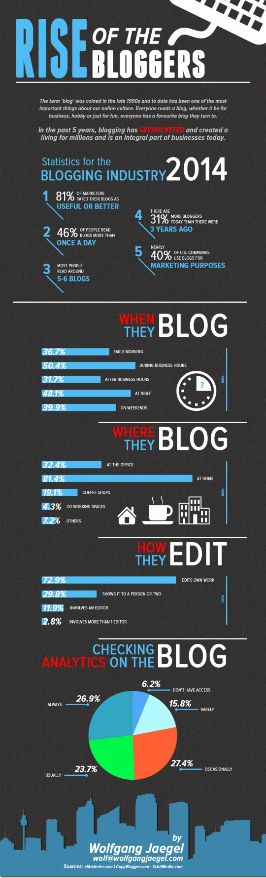 Rise of the Bloggers - Blog Statistics 2014