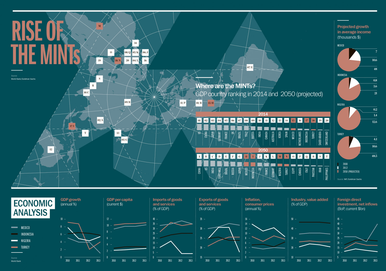 Rise of the MINTs Infographic