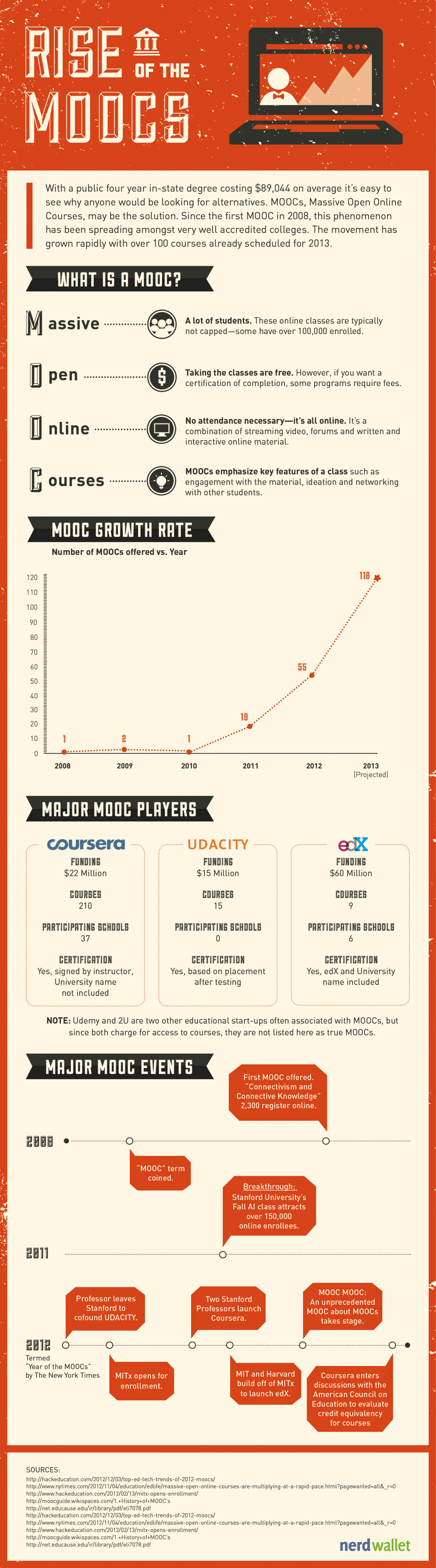 Rise of the MOOCs Infographic