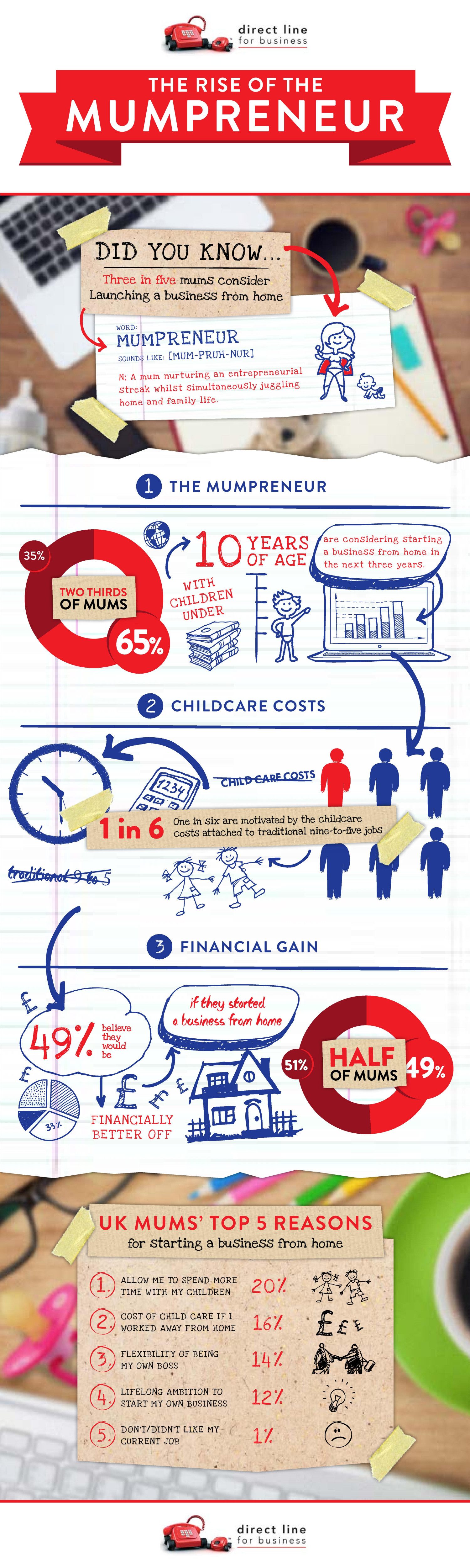 The Rise of The Mumpreneur Infographic