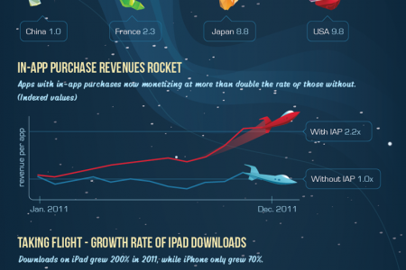 Rise of the Planet of the Apps Infographic