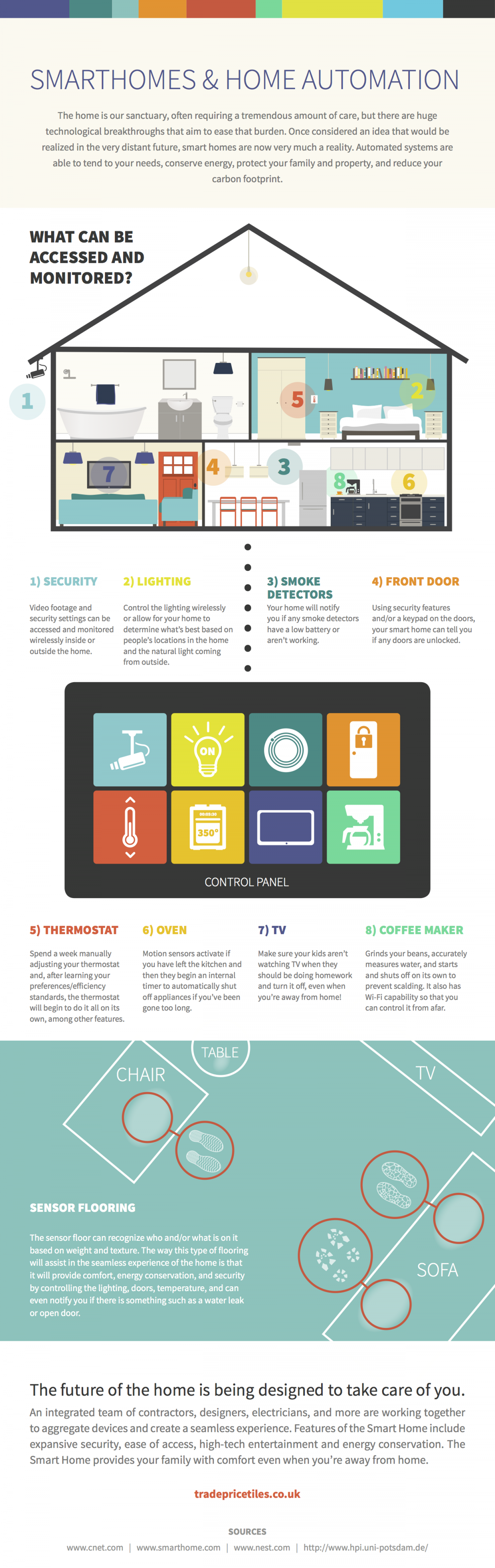 Smarthomes and Home Automation Infographic