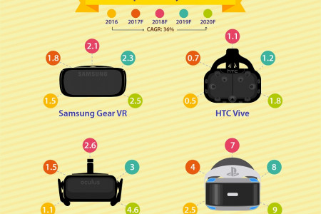 Rise of Virtual Reality (VR) Infographic