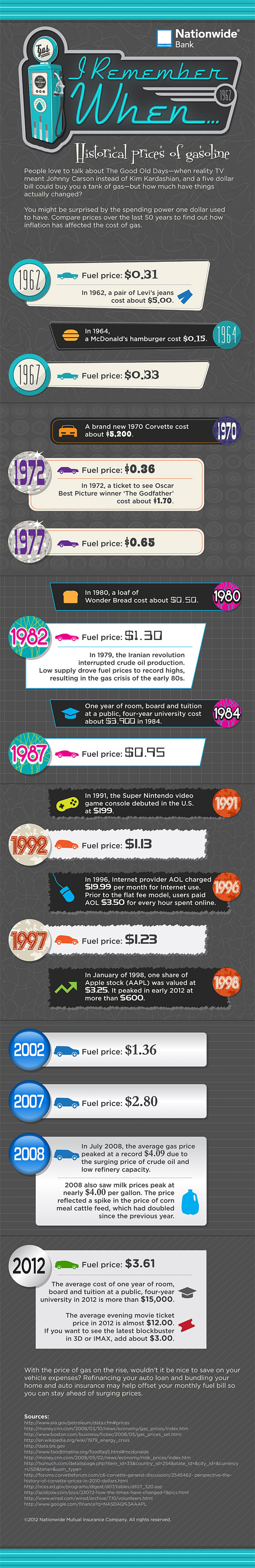 Rising Gas Prices: Discover How Historical Gas Prices Have Changed Over Your Lifetime Infographic