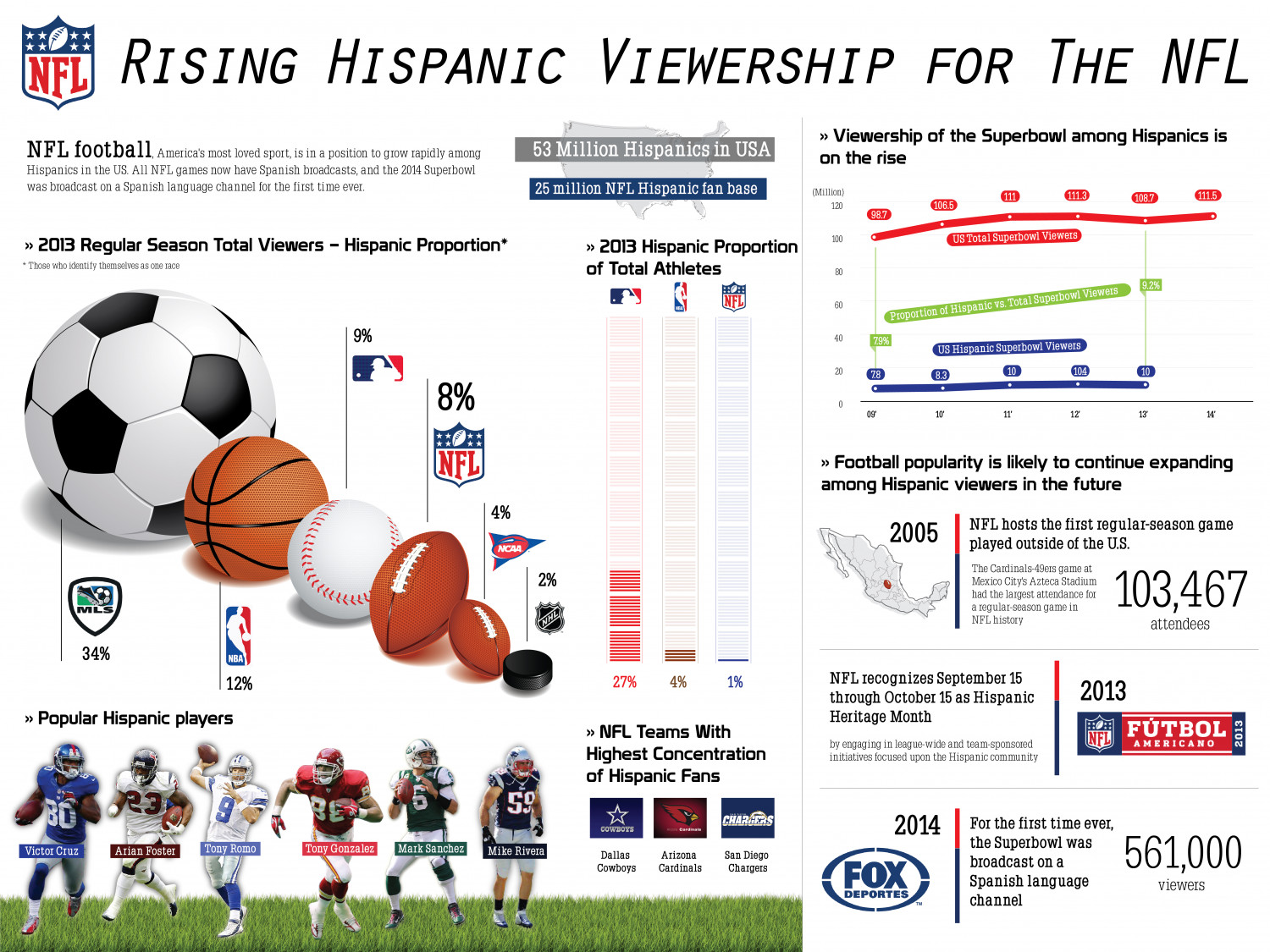 Rising Hispanic Viewership for The NFL Infographic