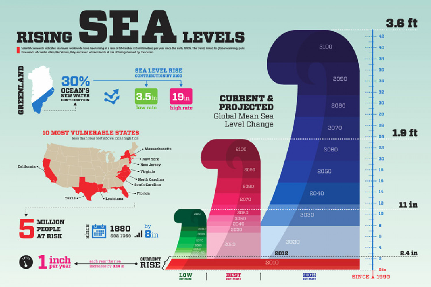 Rising Sea Levels Infographic