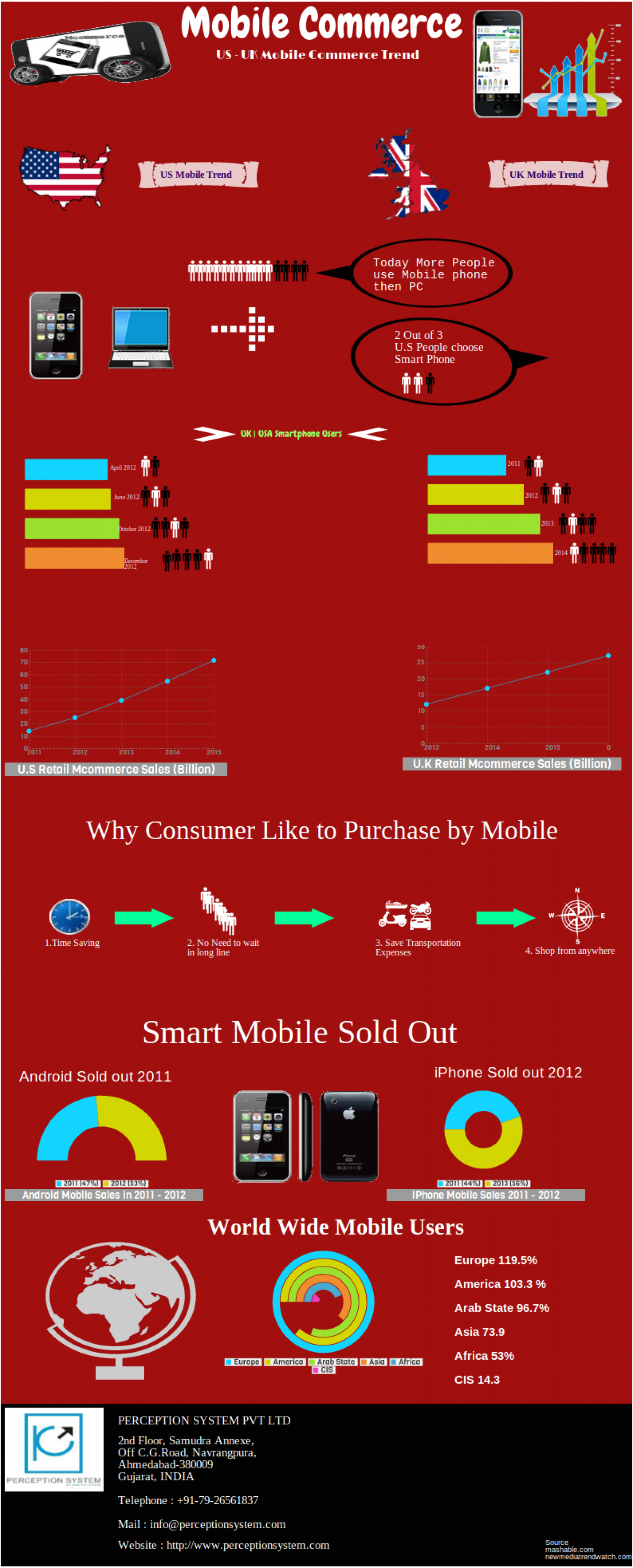 Rising Trend  of Mobile Commerce in UK & US Infographic