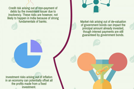 Risk free Investment - Really Means No Risk ? Infographic