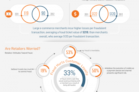 Risky Business Infographic