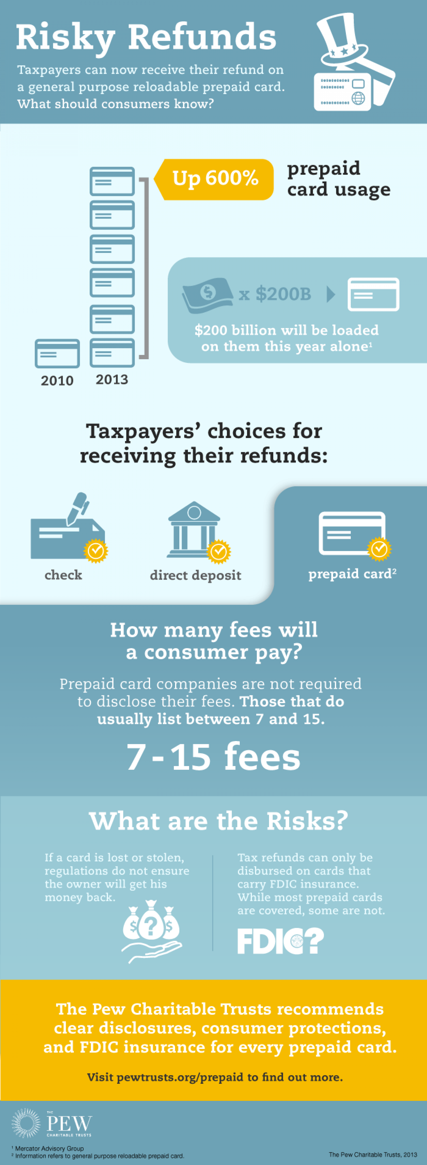 Risky Refunds Infographic