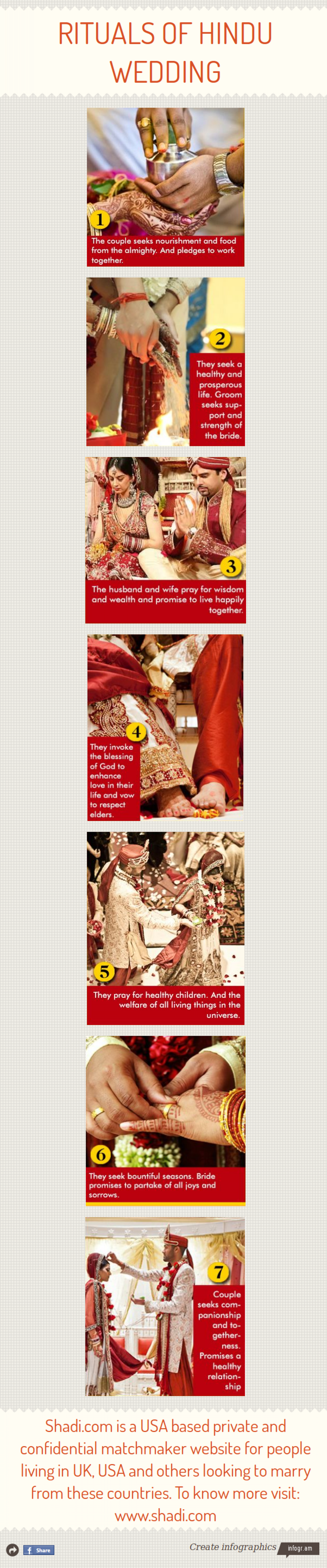 Rituals of Hindu Wedding Infographic