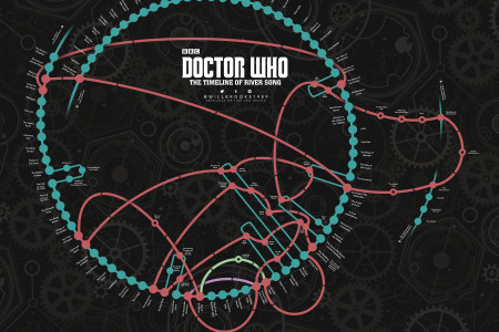 River Song Timeline (Doctor Who) - March 2016 Edition Infographic