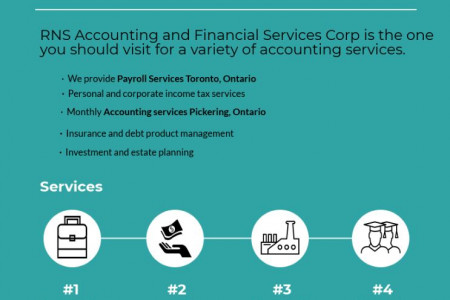 Rns Accounting And Financial Services Corp Offers Payroll Services Toronto, Ontario As A Part Of Their Service Infographic