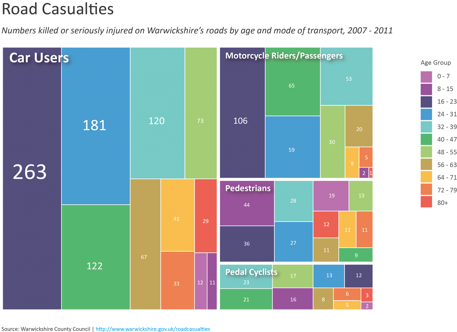 Road Casualties by Age and Mode of Transport Infographic