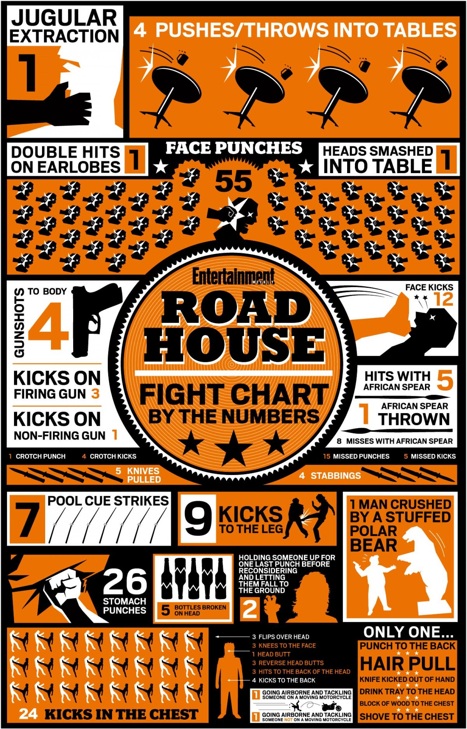 Road House Fight Chart Infographic