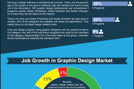 Road Map of Top 5 Graphic Design Software  Infographic