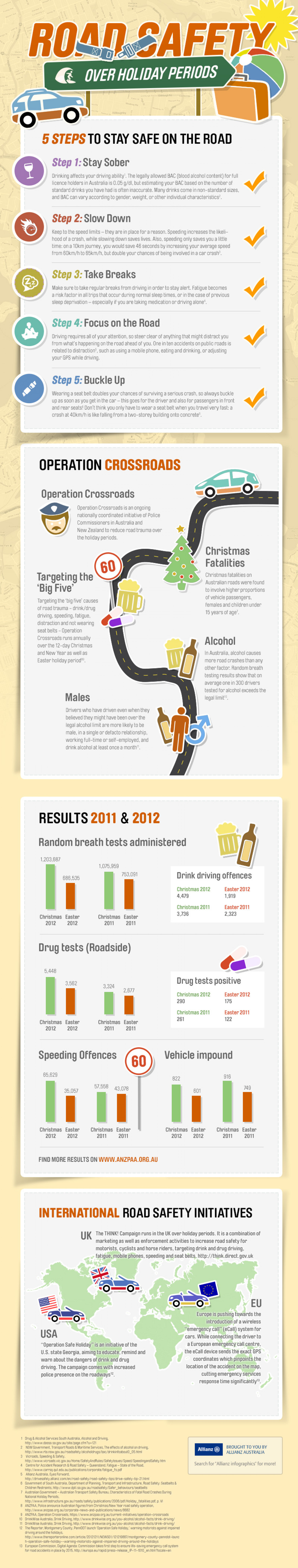 Road safety over holiday periods Infographic