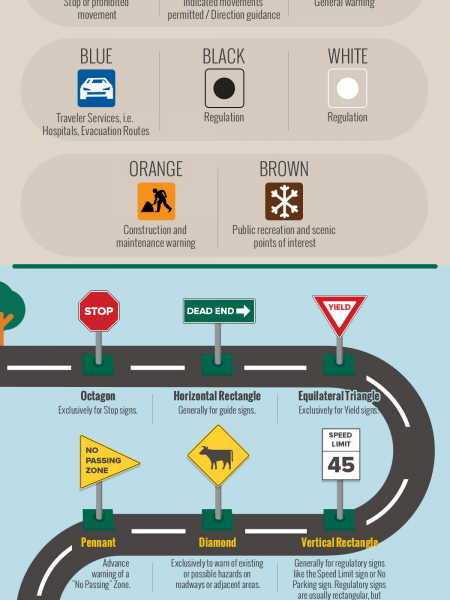 Road Signs: Know Your Shapes and Colors Infographic