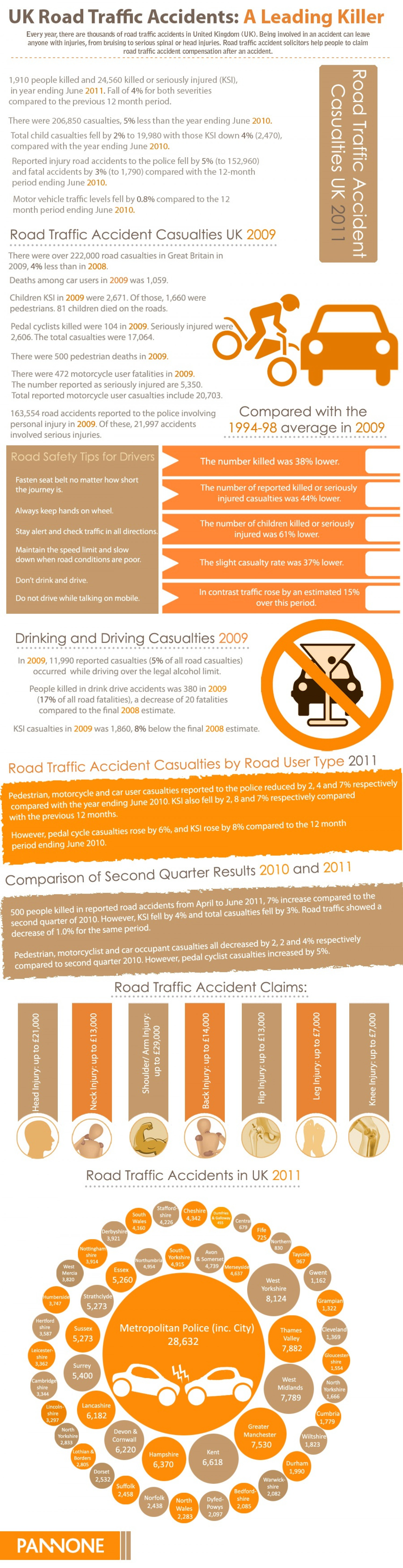 Road Traffic Accidents UK Infographic