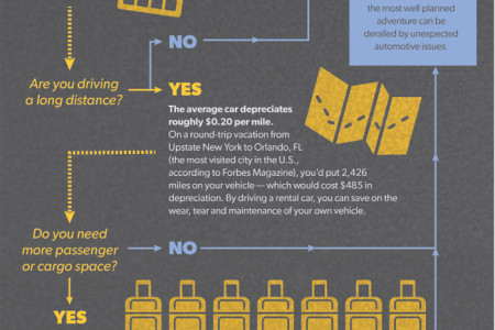 Road Trips: Is it Better to Rent a Car or Drive Your Own? Infographic