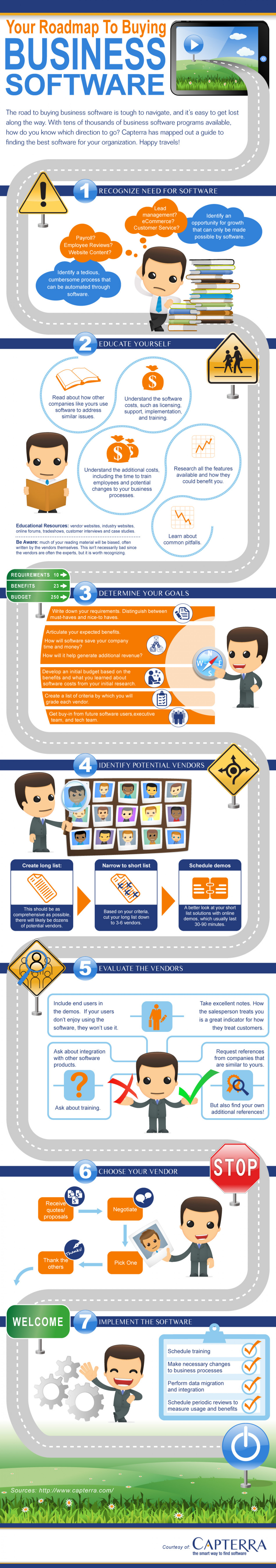 Roadmap to Buying Business Software Infographic