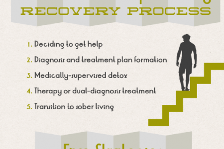 Roadmap to Recovery: Beating Addiction Infographic