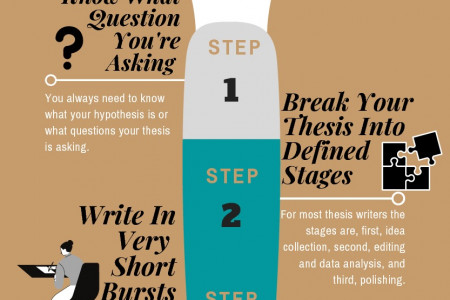 Roadmap to Thesis Writing Infographic