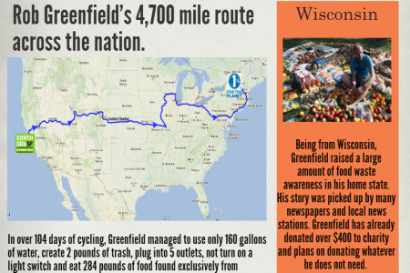 Rob Greenfield - Off The Grid Across America Infographic