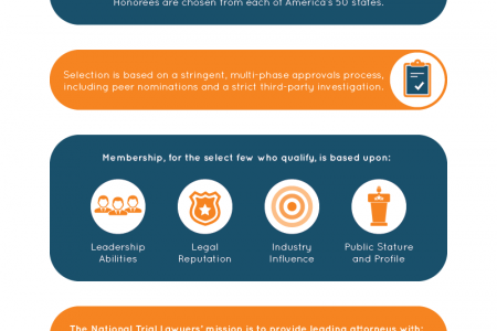 Robert J. DeBry Found Amongst the National Trial Lawyers' Top 100 Trial Attorneys Infographic