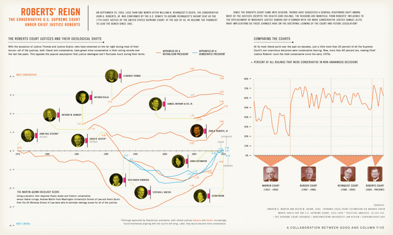 Roberts' Reign: The Conservative Court Justices and Their Ideological Shifts Infographic