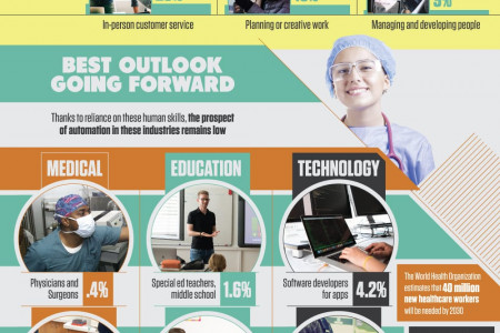 Robot Proofing Your Career Infographic