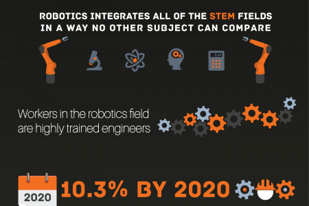 Robotics in STEM Education Infographic