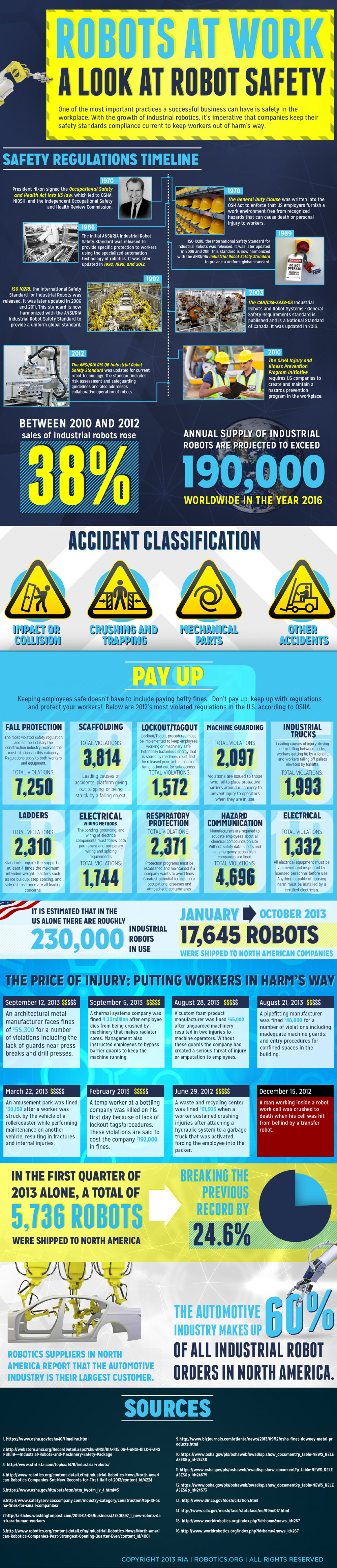Robots At Work: A Look At Robotic Safety  Infographic