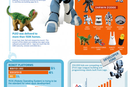 Robots infographic Infographic