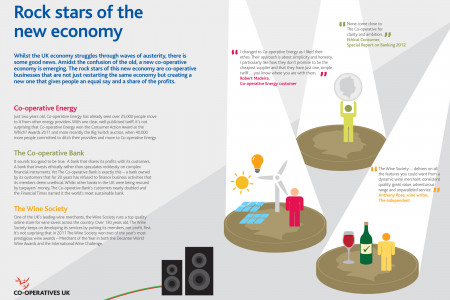 Rock stars of the new Economy Infographic