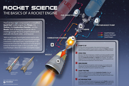 Rocket Science Infographic