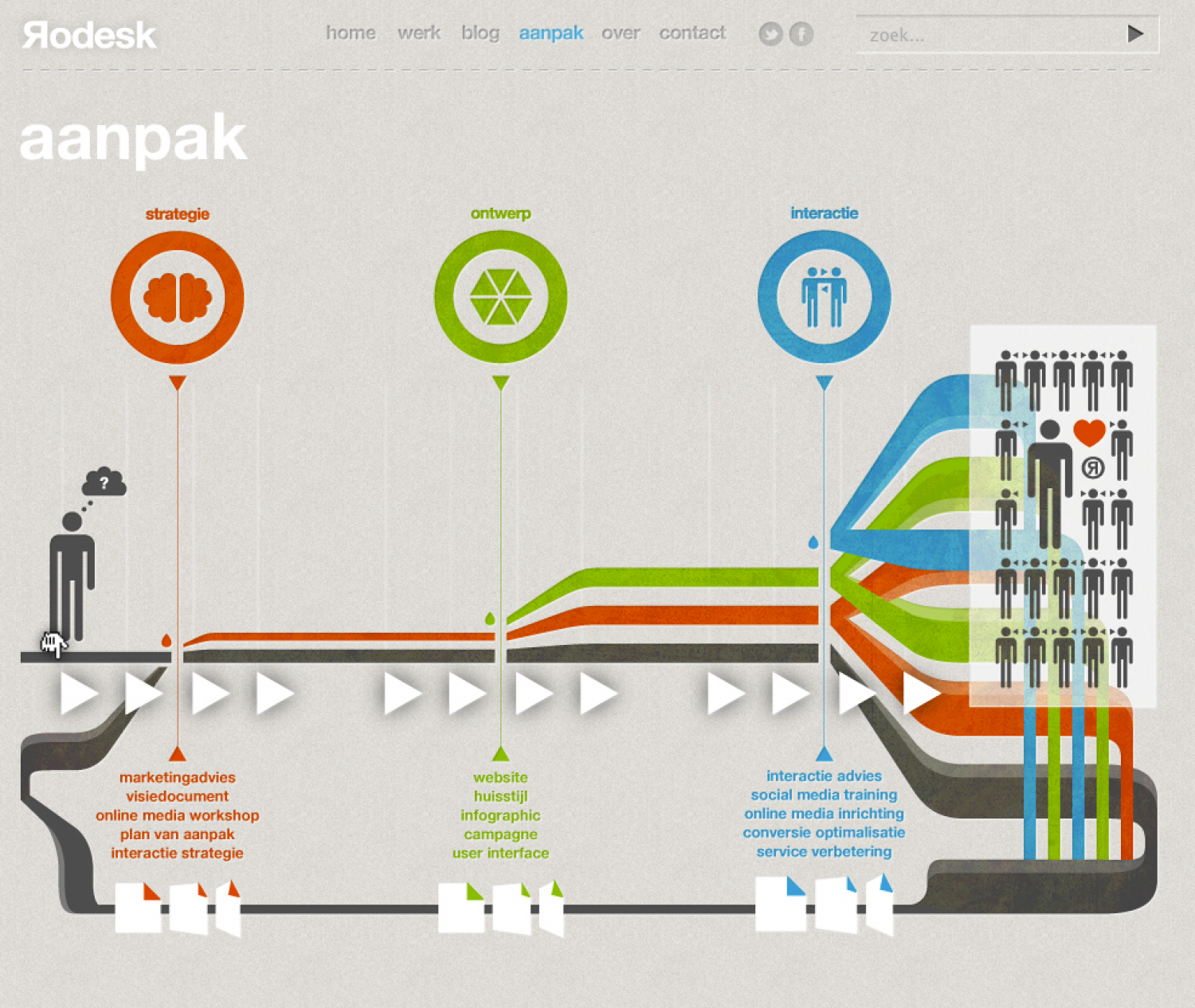 Rodesk project approach Infographic