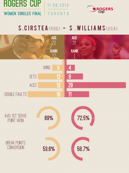 Rogers Cup 2013 - Women Singles Final Infographic