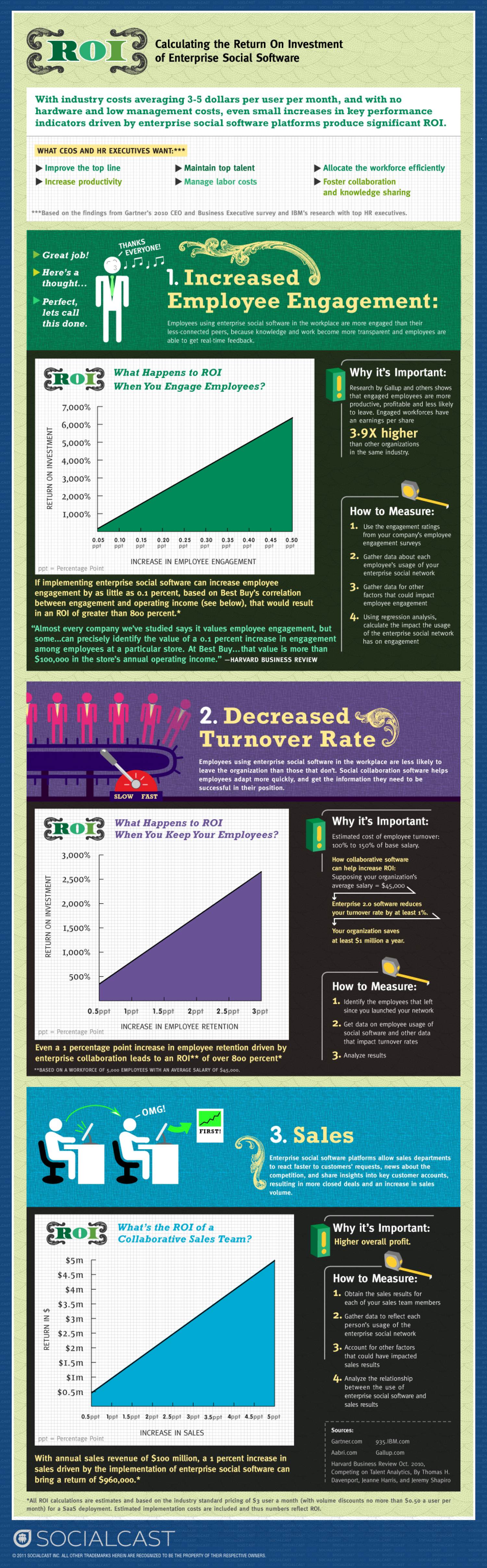 ROI: Calculating the Return on Investment of Enterprise Social Software Infographic