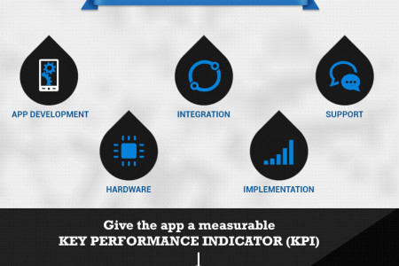 ROI Calculation for Mobile Apps Infographic